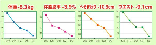 KIさんグラフ
