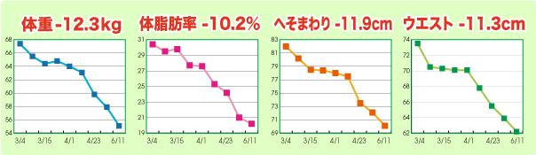 mkさんグラフ